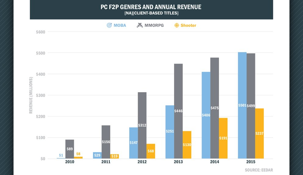 mobas-will-overtake-mmorpgs-in-f2p-revenue-this-year