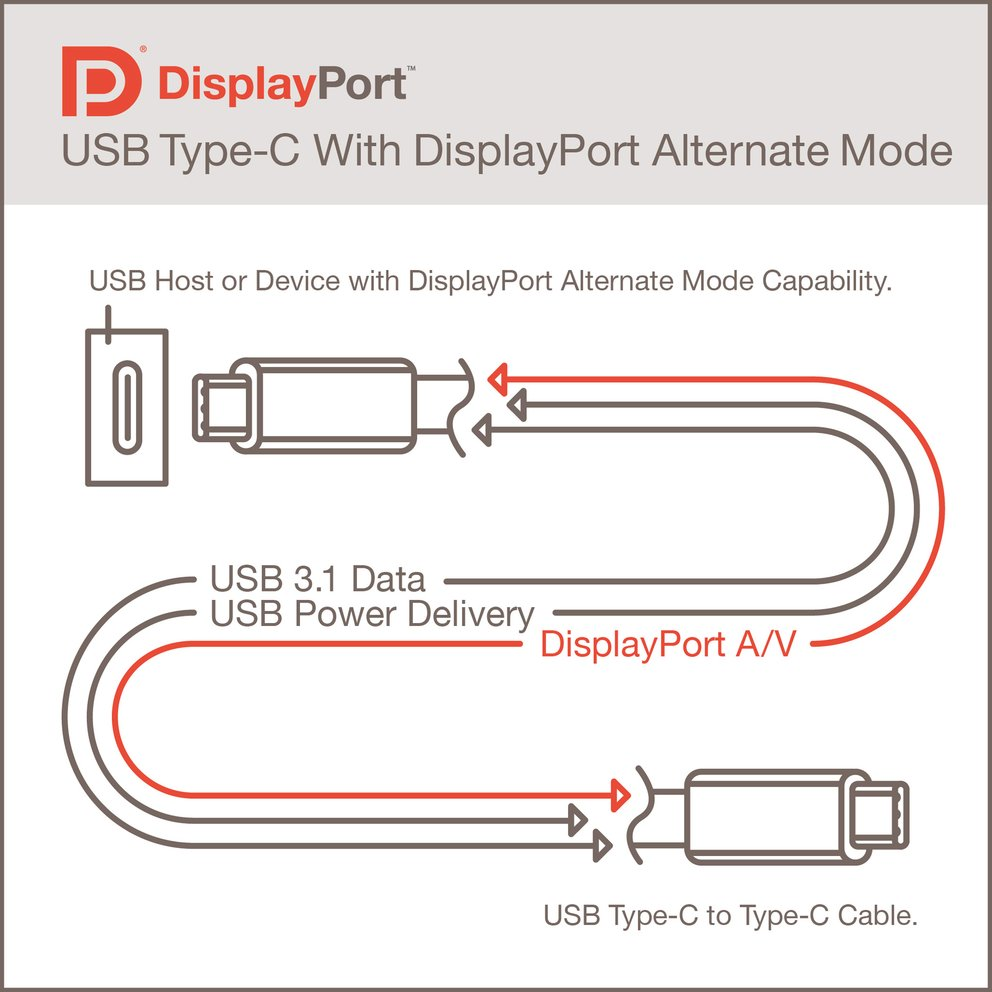 USB Type-C DisplayPort