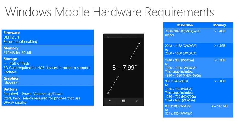 Auch für Windows Phone 10 hat Microsoft die Anforderungen genannt (klicken zum Vergrößern).