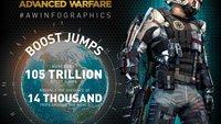 Call of Duty: Spieler boosten sich 14.000 Mal um die Erde [Infografik]