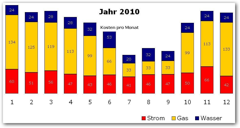 kosten strom wasser single Ingolstadt