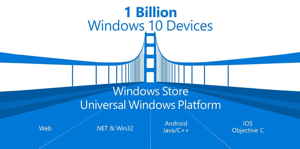 windows-10-android-ios-build