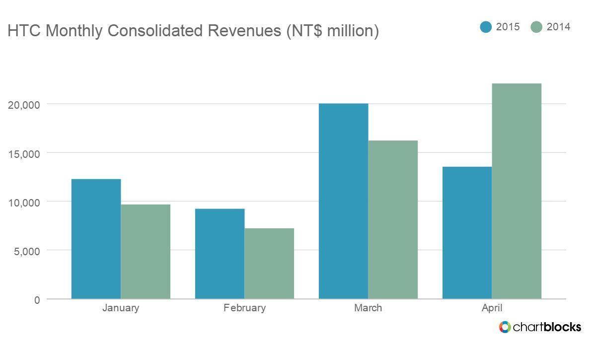HTC One M9: Geringe Nachfrage lässt Umsatz einbrechen – GIGA