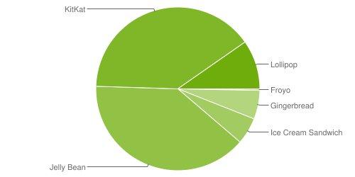 android-versionen-mai-2015