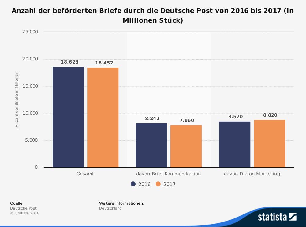 Beschwerdestelle Deutsche Post