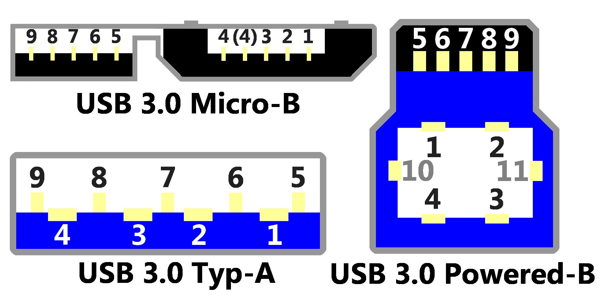 Usb Anschluss Pinbelegung Von Usb A B C Und Micro Usb