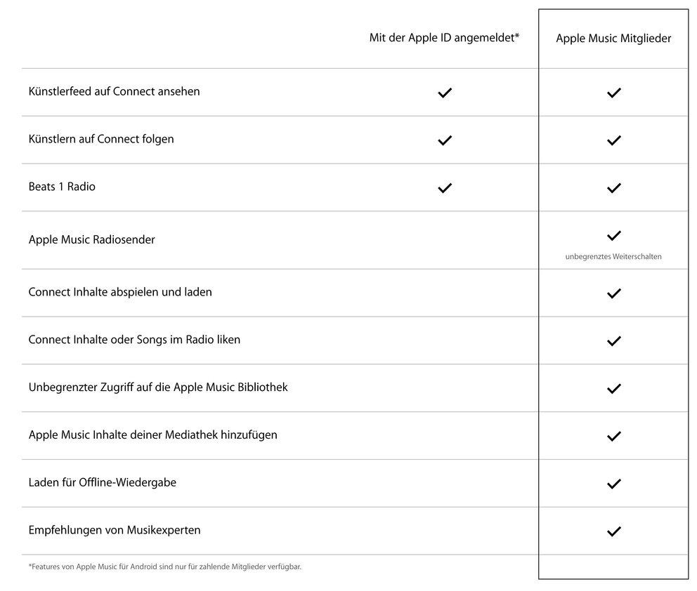 Apple Music – Mitgliedschaften