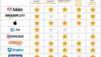 Apple beim Datenschutz vorn: 5 Sterne im EFF-Ranking