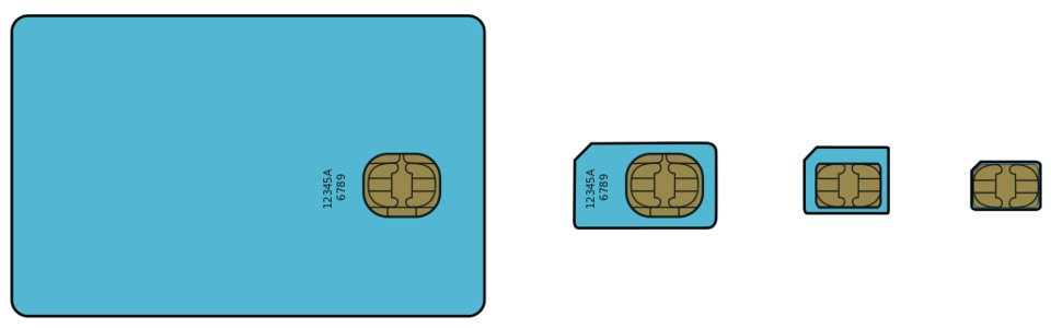 Von links nach rechts: SIM-Karte, Mini-SIM, Micro-SIM und Nano-SIM.
