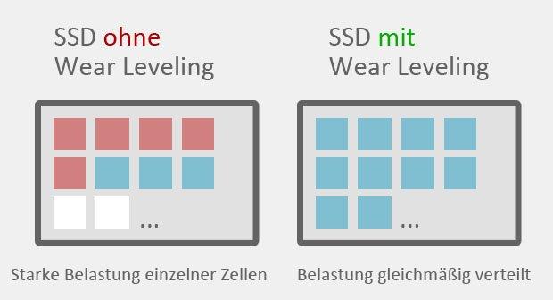 Speicherzellen-Vergleich: Eine SSD mit und ohne Wear Leveling