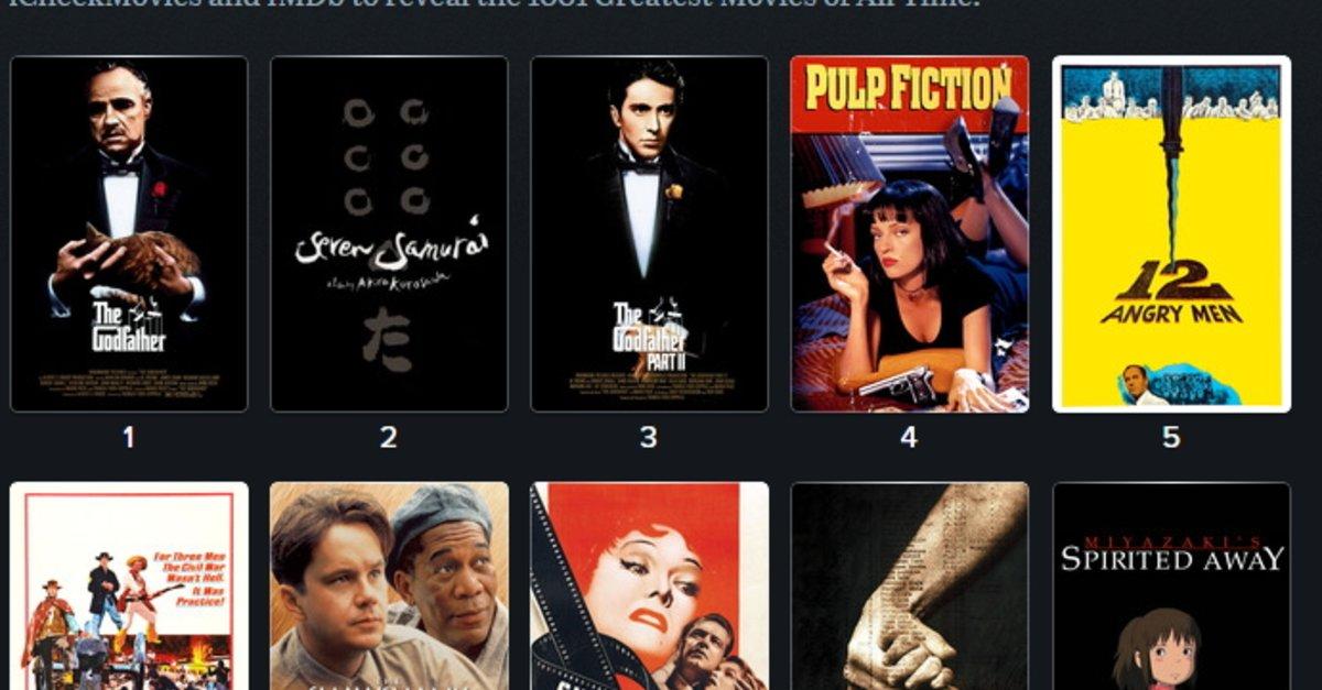 Filme Bewertungen