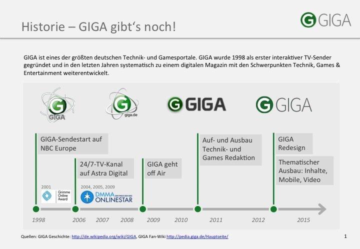 GIGA-Logo-Historie