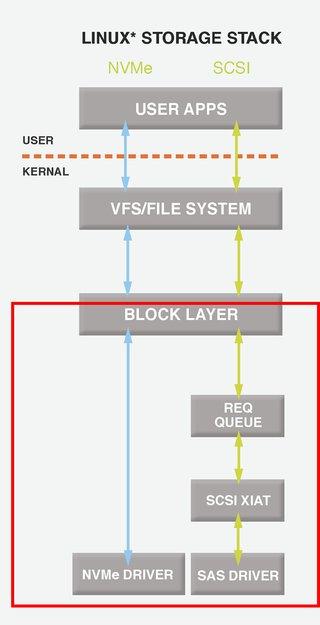 Ein NVME-Treiber-Stack ist einfacher aufgebaut und arbeitet effizienter. Bildquelle: www.nvmexpress.org