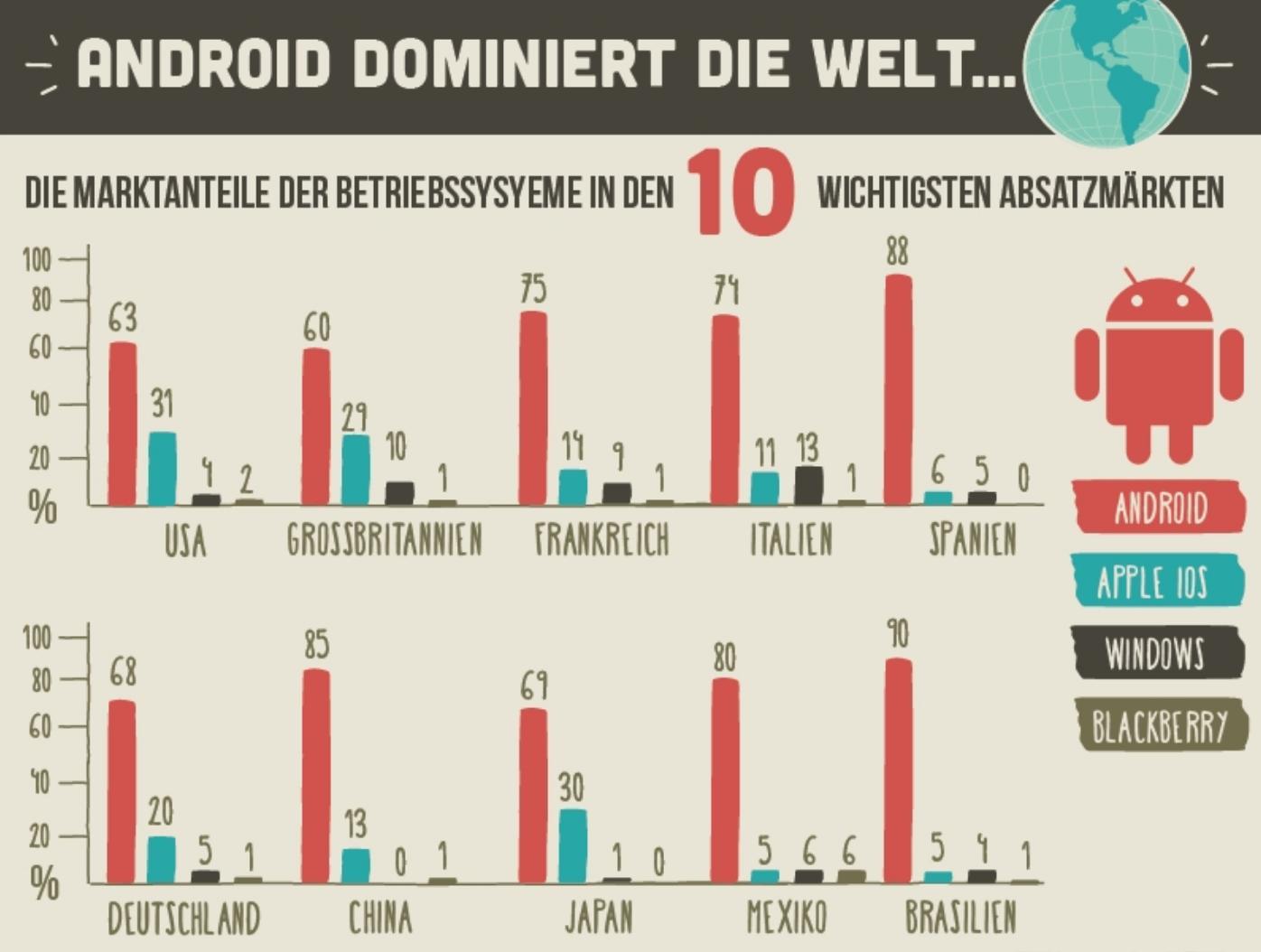 top 10 fakten ber den smartphone markt in deutschland und der welt giga. Black Bedroom Furniture Sets. Home Design Ideas
