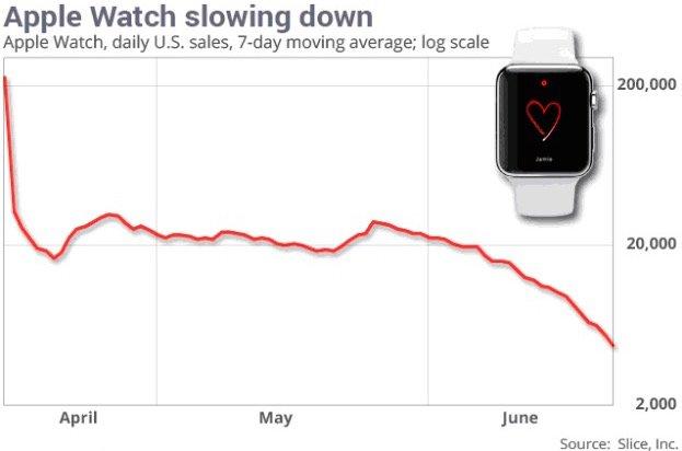 Apple Watch: Nachfrage soll in den USA massiv eingebrochen sein