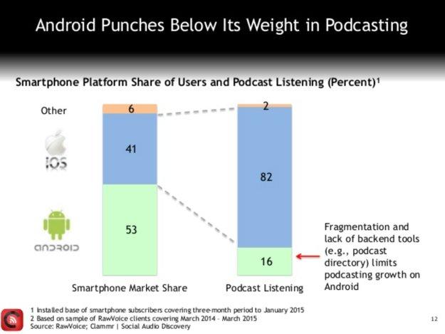 Podcasts zu über 80 Prozent ein iPhone-Phänomen