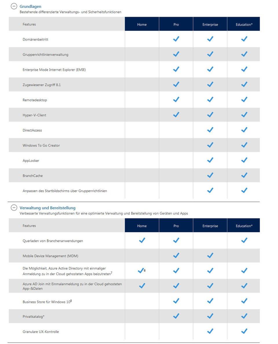 Windows-10-Versionen: Die Unterschiede im Detail. Bildquelle: Microsoft