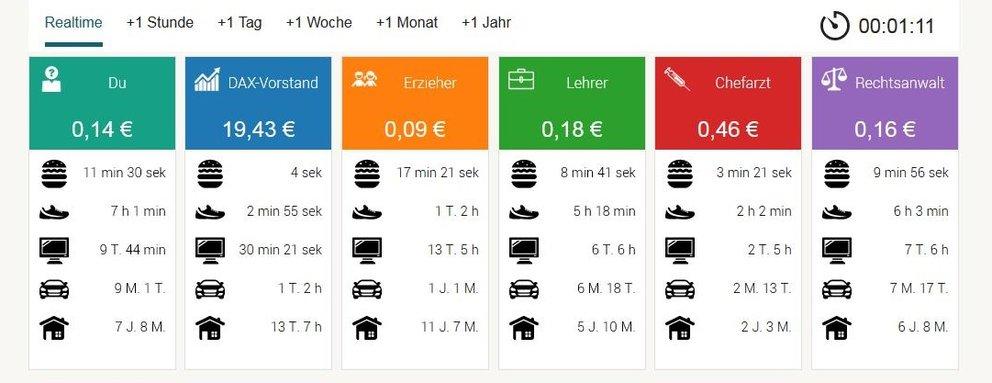Gehalt berechnen