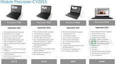 Dell Precision 3510 mit Infinity-Display und Intel Sky Lake geleakt