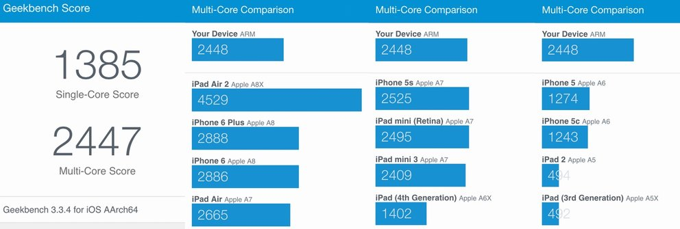 ipod-touch-test-geekbench-2015