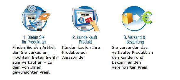 Artikel Bei Amazon Verkaufen