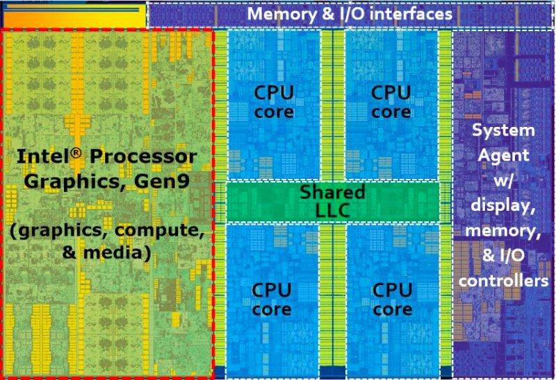 Auf dem Siliziumplättchen einer Skylake-CPU befinden sich neben den Kernen auch die GPU der Intel HD 500-Reihe.
