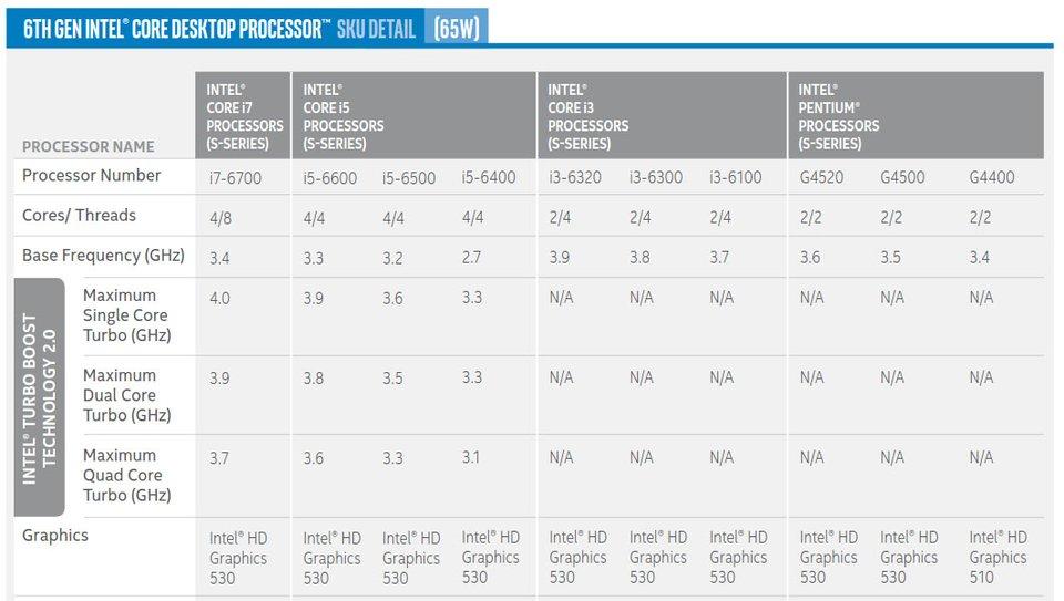 20 Desktop-Modelle hat Intel für seine Skylake-Prozessoren eingeplant.