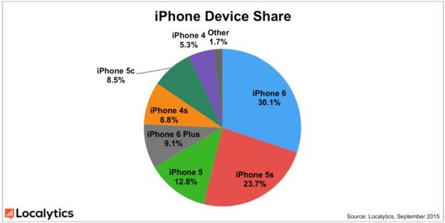 Aktuelle iPhone-Verteilung zeigt Erfolg des iPhone 6 – und Misserfolg des iPhone 5c