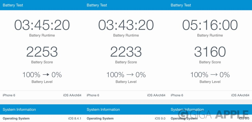 iPhone 6 iOS 8 vs. iOS 9 vs. iOS 9 Stromsparmodus Akkutest