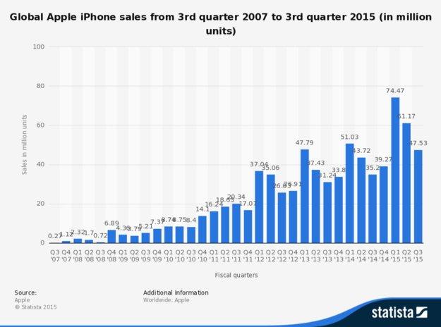 iPhone-Verkaufszahlen: können die neuen Modelle den Abwärtstrend stoppen?
