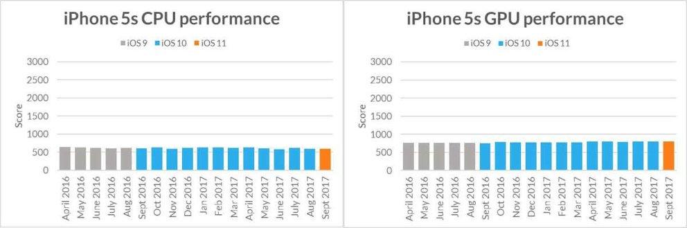 Die CPU- oder GPU-Leistung sinkt nicht. Bildquelle: Futuremark