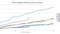 iPhone-6s-Verbreitung langsamer als beim iPhone 6 im Vorjahr?