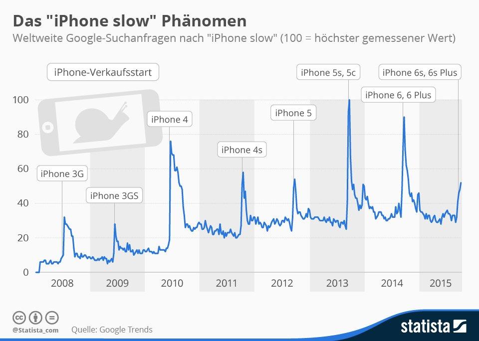 """Wenn ein neues iPhone erscheint, suchen Menschen häufiger nach """"iPhone langsam""""."""