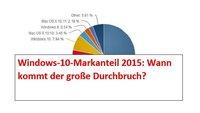 Windows-10-Marktanteil: Wann kommt der große Durchbruch?