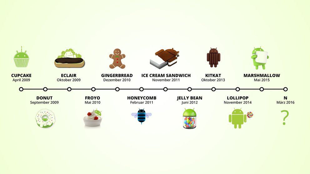 android-versionen