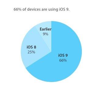 iOS 9 verbreitet sich weiter schneller als iOS 8 im Vorjahr