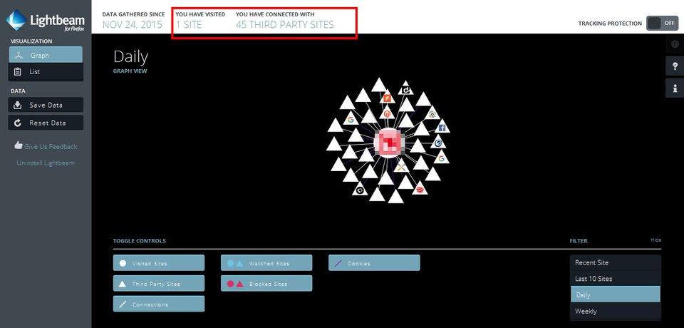 Lightbeam für Firefox zeigt: Eine Webseite wurde besucht, aber 45 Drittanbieter-Webseiten wurden über den Besuch informiert.