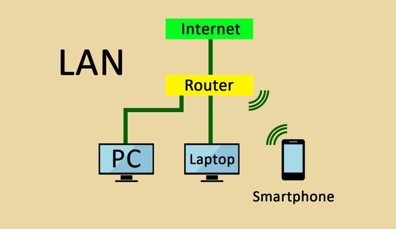 Der Router verbindet im Netzwerk alle Geräte miteinander, egal ob per Kabel oder per WLAN.