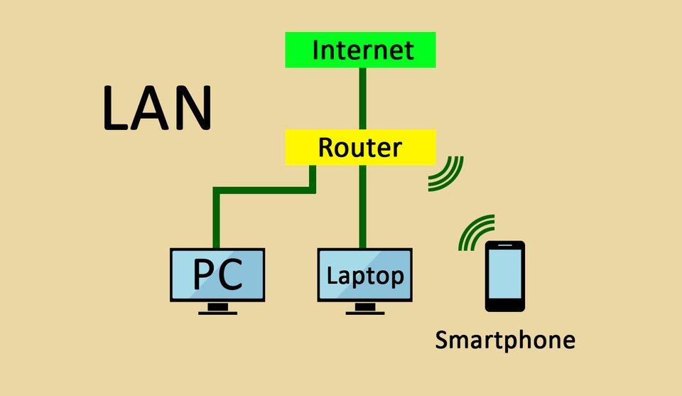 Fast jeder hat ein Netzwerk in Form eines LANs zu Hause.