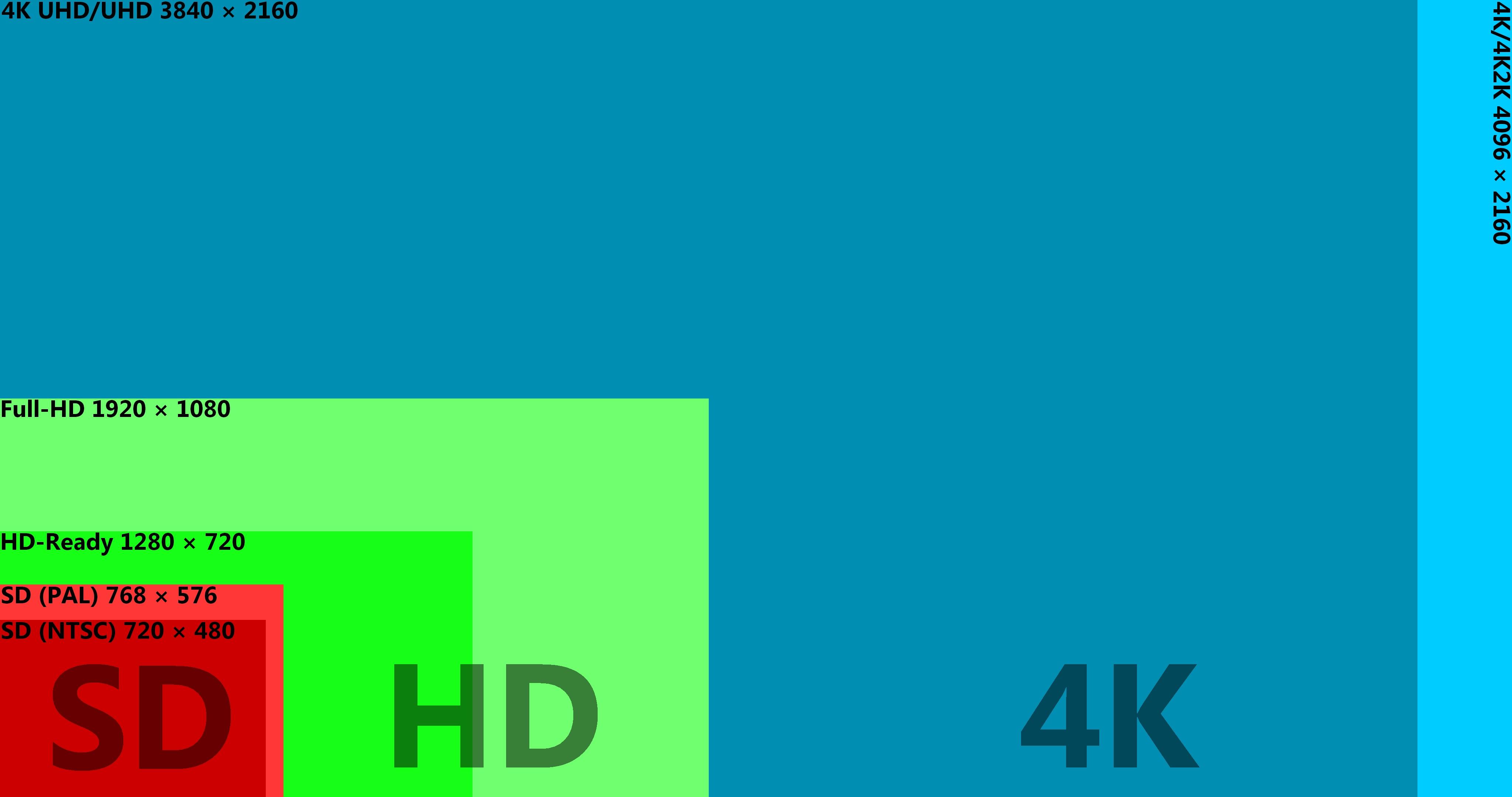 20K Auflösung Was ist das und wie viele Pixel stecken in Ultra HD