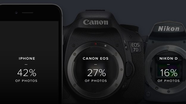 Flickr: Das iPhone ist auch in 2015 die beliebteste Kamera