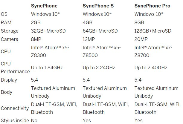 SyncPhone S Pro Specs