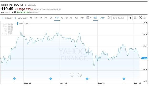 Börse besorgt um iPhone: 133 Milliarden Dollar Wertverlust für Apple