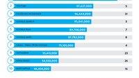 Top-Apps 2015: Facebook, Google und Apple dominieren