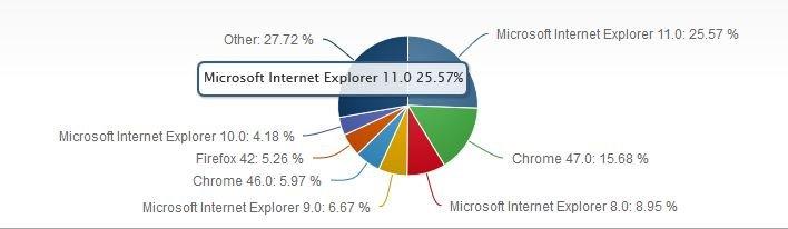 Internet Explorer Marktanteil