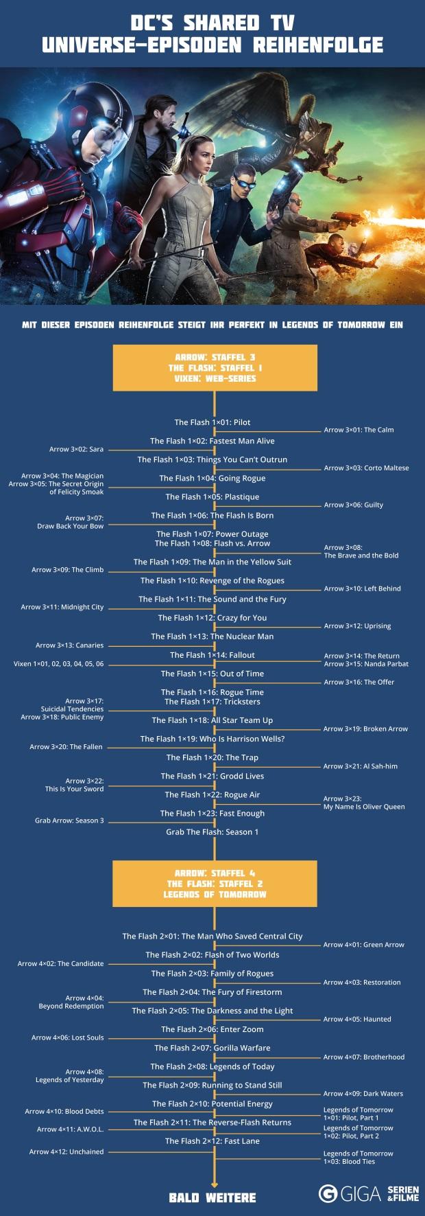 Legends Of Tomorrow Episodenguide In Dieser Reihenfolge Musst Ihr Arrow Flash Und Lot Gucken Infografik