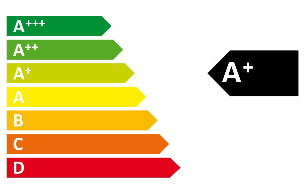 Bemerkenswert Trockner A Das Beste Von Kennzeichnung Der Energieeffizienzklassen.