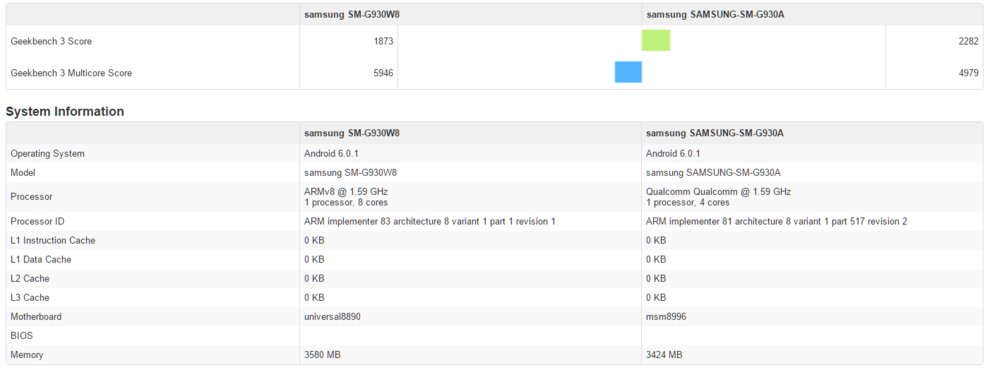 Samsung Galaxy S7-exynos 8890-vs-Snapdragon 820 Geekbench