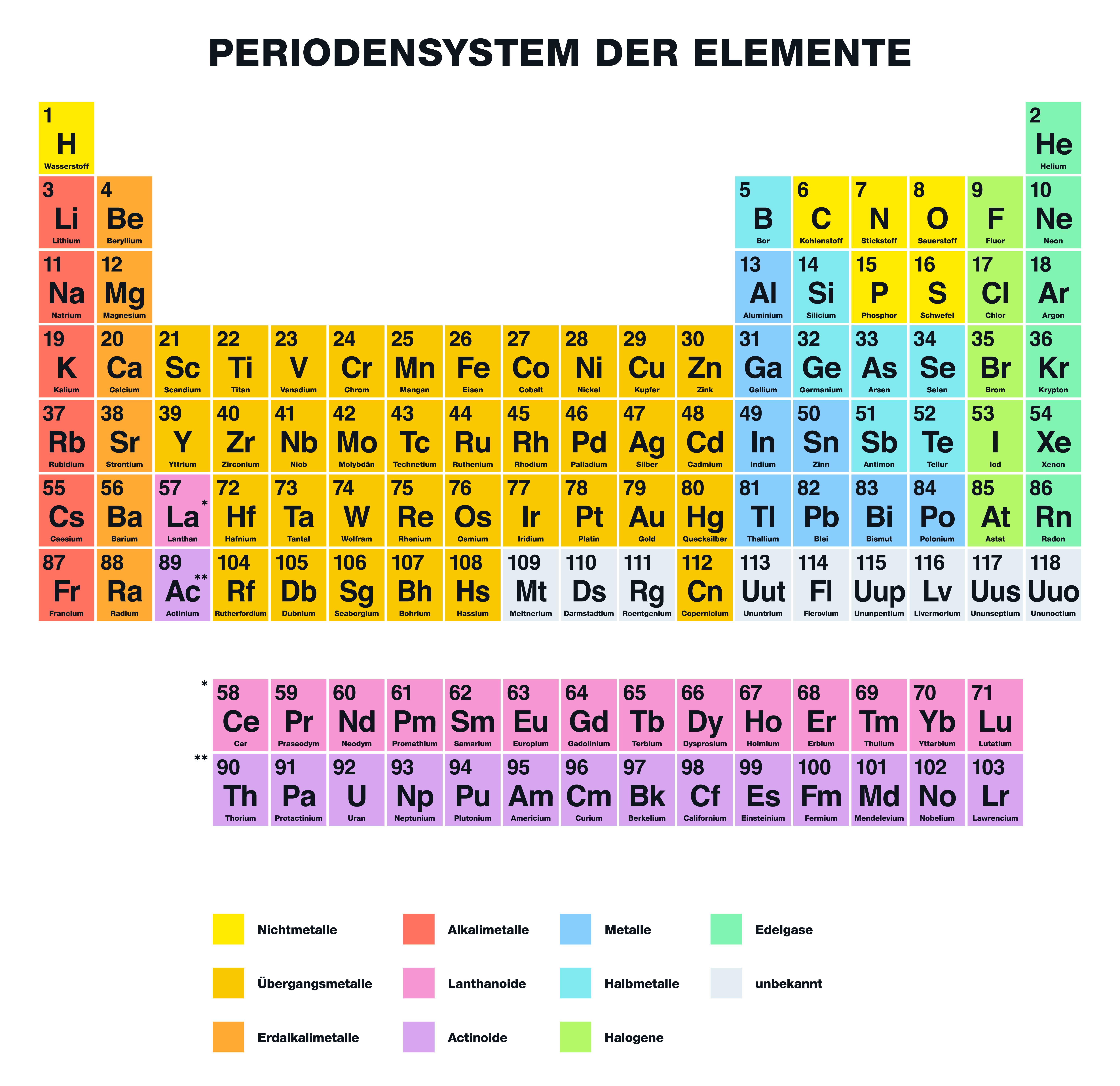 Periodensystem der elemente wir erkl ren das pse giga for Petrol farbe bedeutung