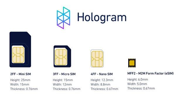 eSIM – was ist das? Unterschiede & Vorteile zur alten SIM-Karte?